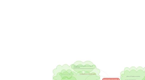 Mind Map: Descubrimiento del nucleolo de la Giardia Lambia