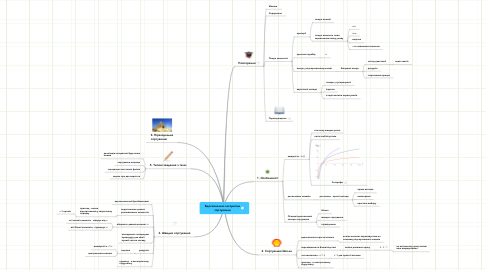 Mind Map: Вдосконалені алгоритмисортування