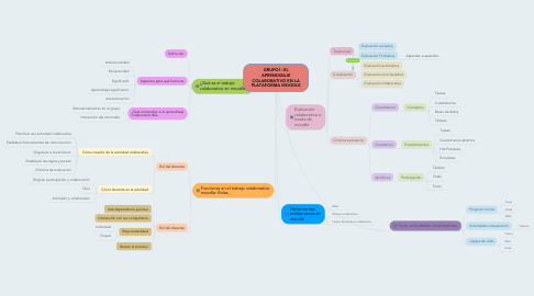 Mind Map: GRUPO1: EL APRENDIZAJE COLABORATIVO EN LA PLATAFORMA MOODLE