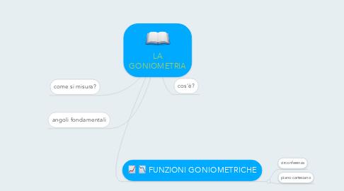 Mind Map: LA GONIOMETRIA
