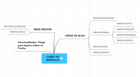 Mind Map: CURSO TIC MÓDULO 2