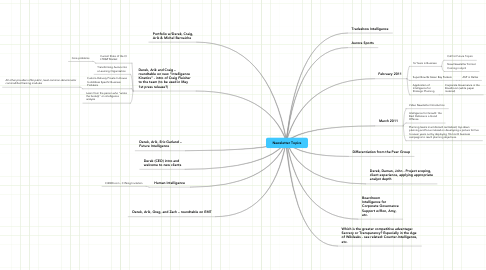 Mind Map: Newsletter Topics