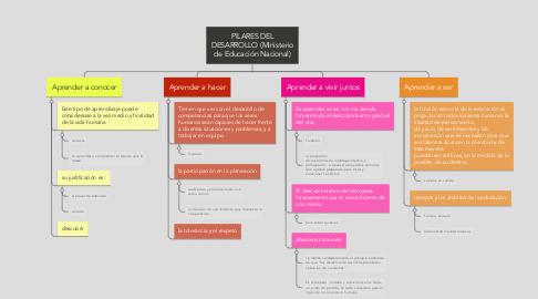 Mind Map: PILARES DEL DESARROLLO (Ministerio de Educación Nacional)