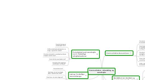 Mind Map: Kommunikation, videndeling og samarbejde