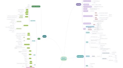 Mind Map: Organic Molecules