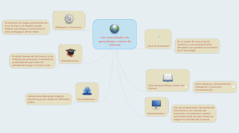 Mind Map: Las comunidades de aprendizaje a tráves de Internet