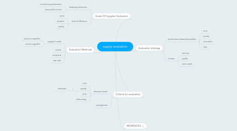 Mind Map: supply evaluation