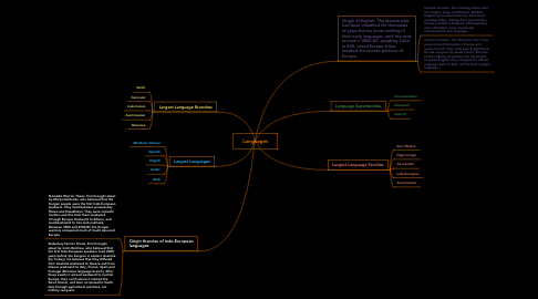 Mind Map: Languages