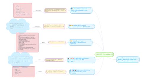 Mind Map: GASTOS PERSONALES