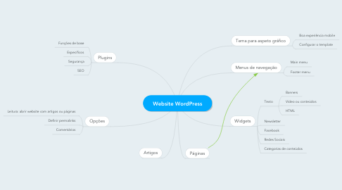 Mind Map: Website WordPress