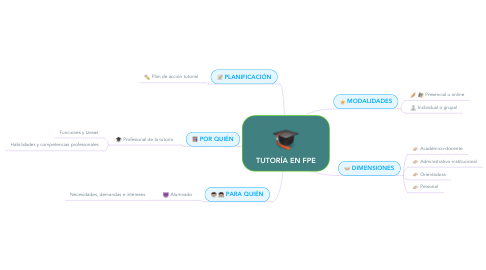 Mind Map: TUTORÍA EN FPE
