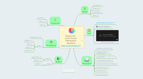 Mind Map: Ressources  Outils Visuels Pédagogues  Module A www.visual-mapping.fr