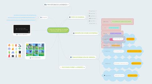 Mind Map: ¿Cómo se manifiesta la energía y dónde puede obtenerse?