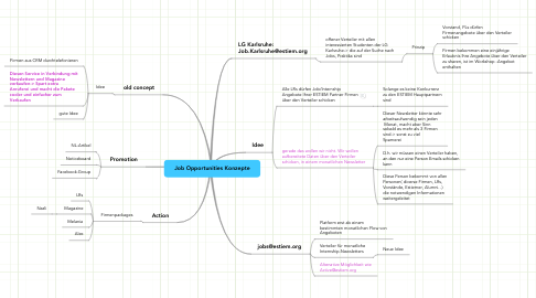 Mind Map: Job Opportunities Konzepte