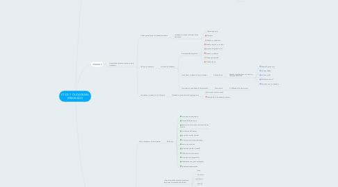 Mind Map: ÉTICA Y CIUDADANÍA (PREGRADO)