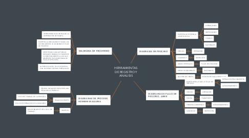 Mind Map: PAGOS LABORALES