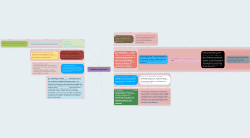 Mind Map: Clasificacion de Costos