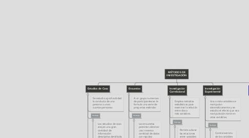 Mind Map: MÉTODOS DE INVESTIGACIÓN