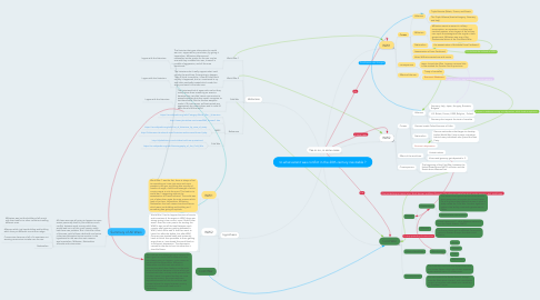 Mind Map: to what extent was conflict in the 20th century inevitable ?