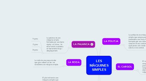 Mind Map: LES MÀQUINES SIMPLES