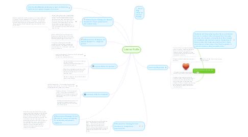 Mind Map: Learner Profile