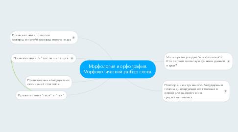 Mind Map: Морфология и орфография. Морфологический разбор слова.