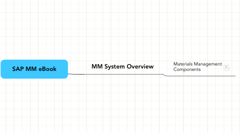 Mind Map: SAP MM eBook