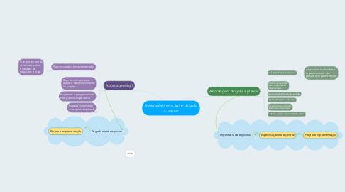Mind Map: Desenvolvimento ágil e dirigido a planos