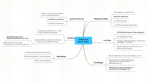 Mind Map: B´90/Grüne Berlin online