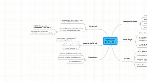 Mind Map: B´90/GrüneBerlin online
