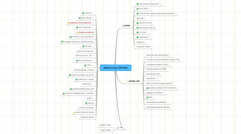 Mind Map: BSDInformatica PHP RAD