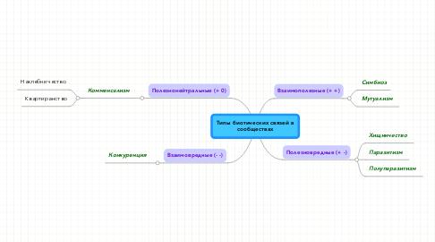 Mind Map: Типы биотических связей всообществах
