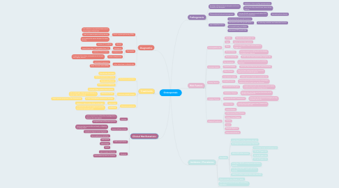 Mind Map: Osteoporosis