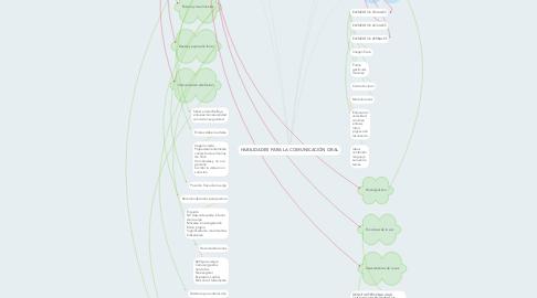 Mind Map: HABILIDADES PARA LA COMUNICACIÓN ORAL