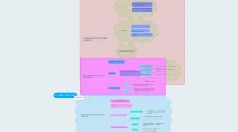 Mind Map: EL HECHO EDUCATIVO