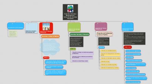 Mind Map: Derechos Humanos Elaborado por: Carlos Evelio martinez Hernandez