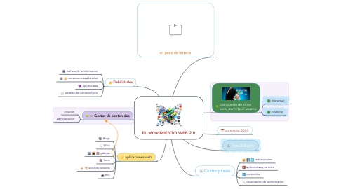 Mind Map: EL MOVIMIENTO WEB 2.0