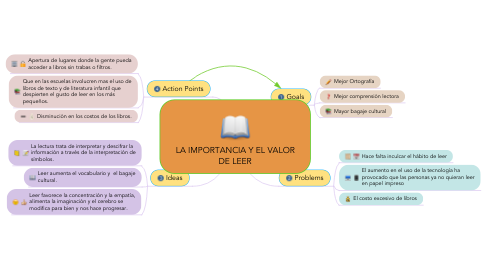 Mind Map: LA IMPORTANCIA Y EL VALOR DE LEER