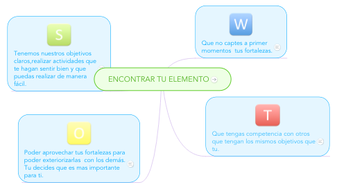 Mind Map: ENCONTRAR TU ELEMENTO