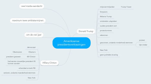 Mind Map: Amerikaanse presidentsverkiezingen