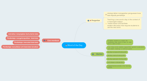 Mind Map: Word of the Day