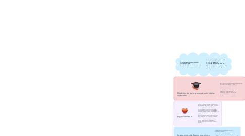 Mind Map: DECRETO 30200