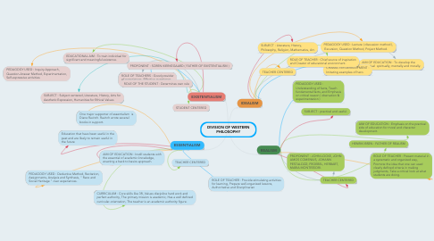 Mind Map: DIVISION OF WESTERN PHILOSOPHY