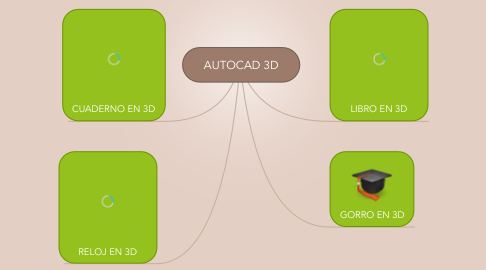 Mind Map: AUTOCAD 3D