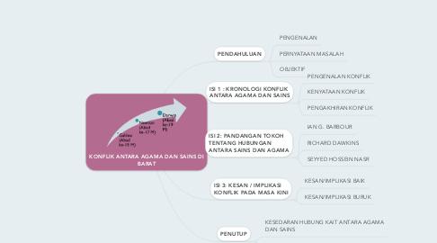 Mind Map: KONFLIK ANTARA AGAMA DAN SAINS DI BARAT
