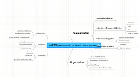 Mind Map: Wunsch-Lernplattform 2.0 für das Seminar Projektmanagement