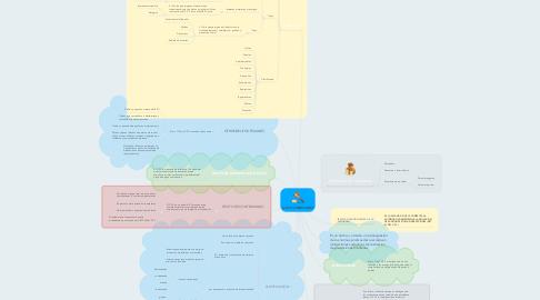 Mind Map: ILICITO TRIBUTARIO