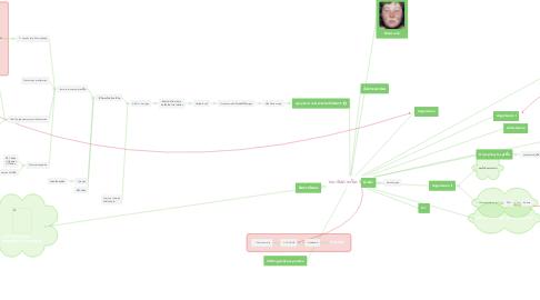 Mind Map: พยาธิสภาพโรค SLE