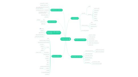 Mind Map: КОмпьютеры
