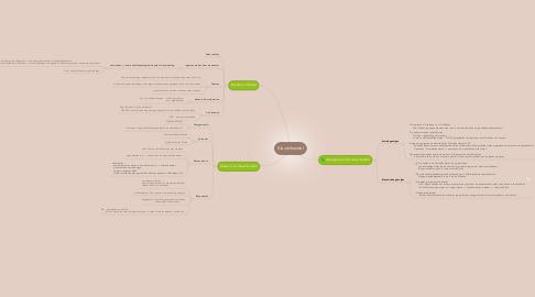Mind Map: Slavenhandel